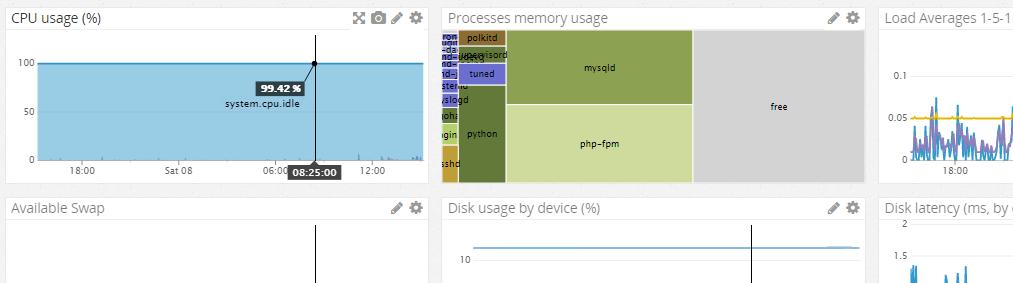 Default Datadog dashboard after initial agent installation.